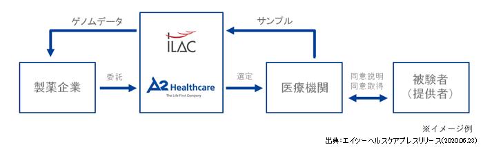 エイツーヘルスケアとiLAC社の業務提携