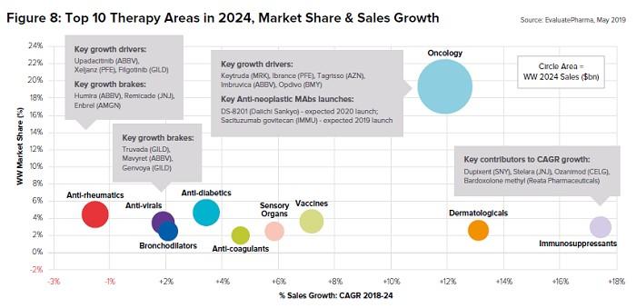 2024年の治療領域TOP10の市場シェアと成長率