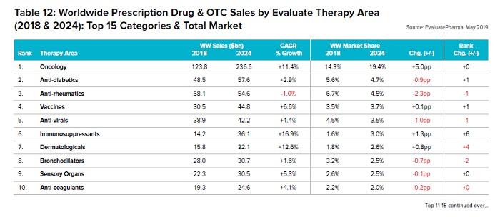 2024年の治療領域TOP10の市場シェアと成長率_表