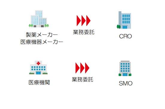 CROとSMOとメーカーと医療機関の関係