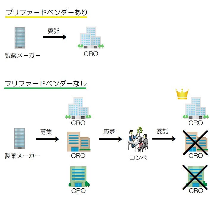 CROにおけるプリファードベンダーのイメージ