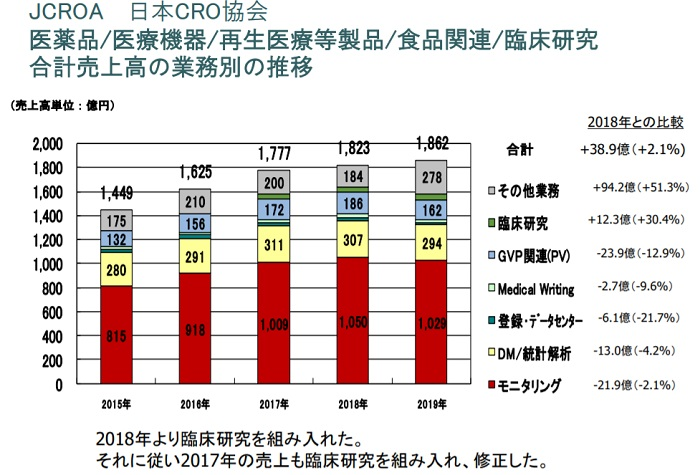 CROの合計売上高の業務別の推移