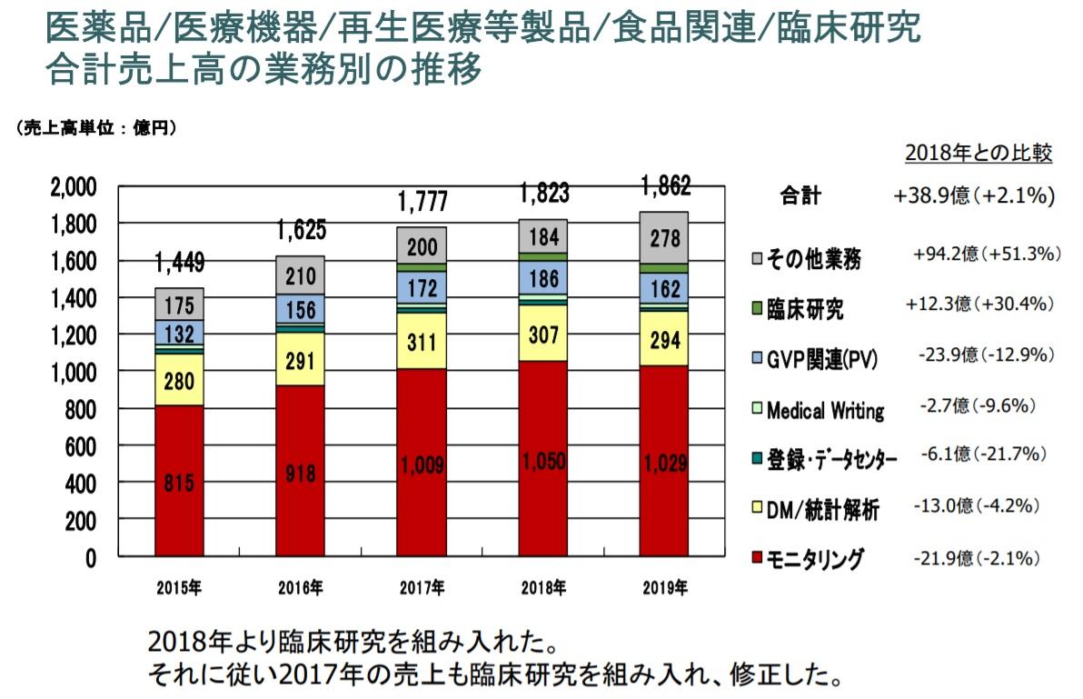 CROの売上高業務別の推移