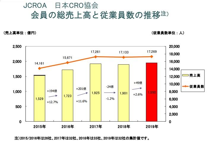CROの総売上高と従業員数の推移