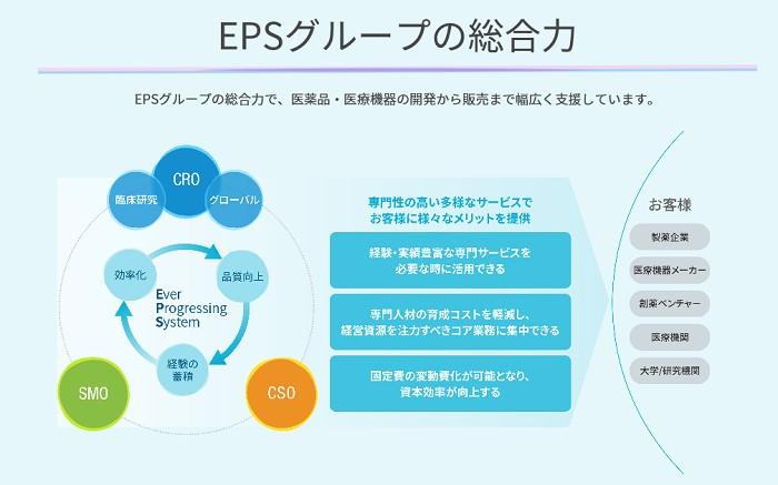 EPSグループの総合力