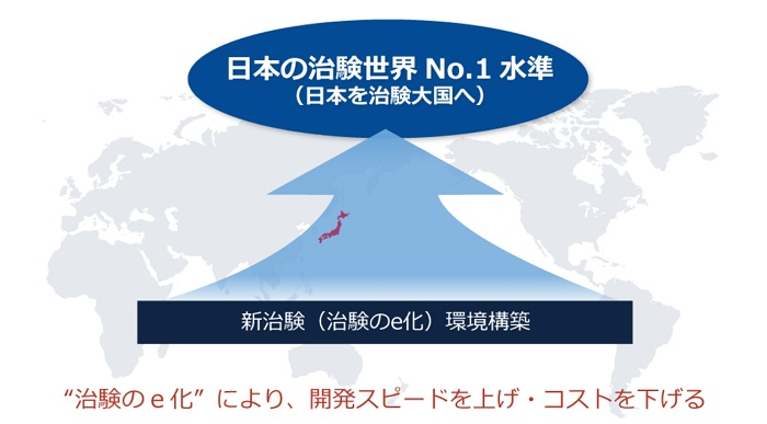 MICメディカル_日本の治験世界No.1水準