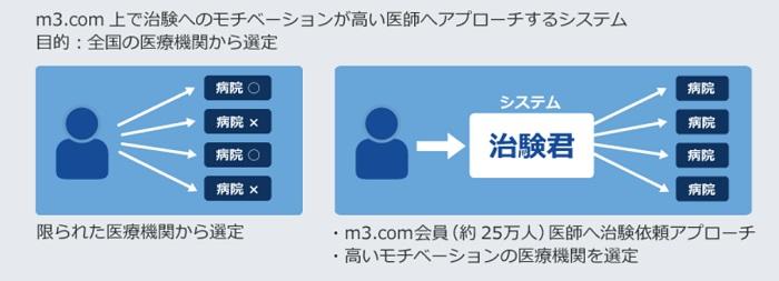 MICメディカル_治験のe化のイメージ