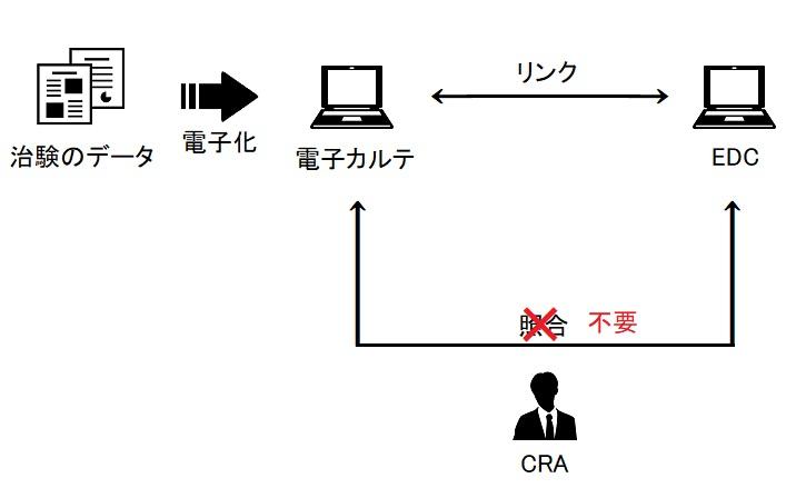 CRAによるCRFの照合