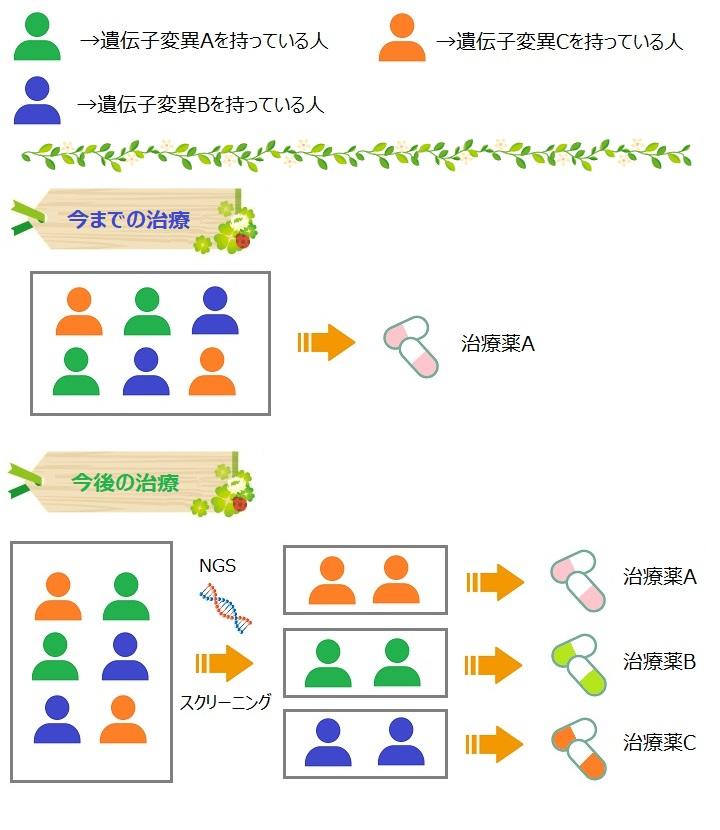 分子標的型の治療