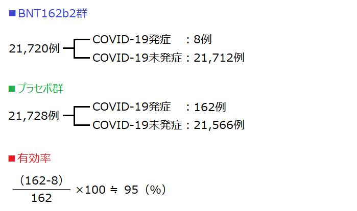 国際共同治験2_3相の有効性の結果概要