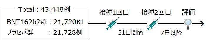 国際共同治験2_3相の試験デザイン