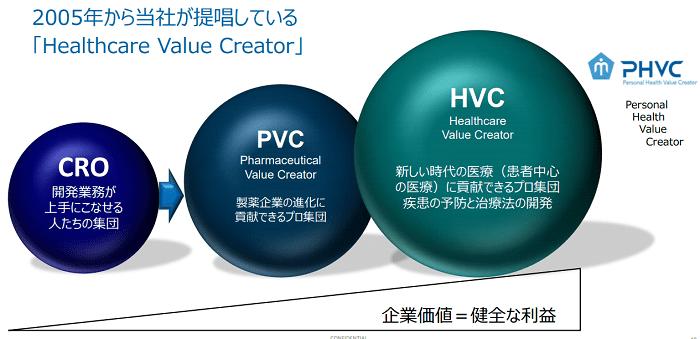 シミック_HVCモデル