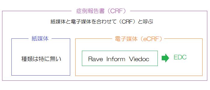 CRFとEDC