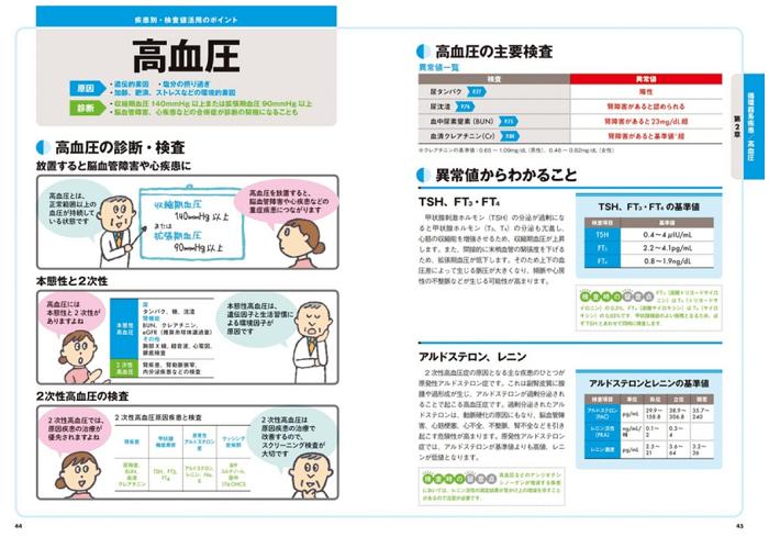 ゼロからわかる 疾患別検査値読みこなし_高血圧
