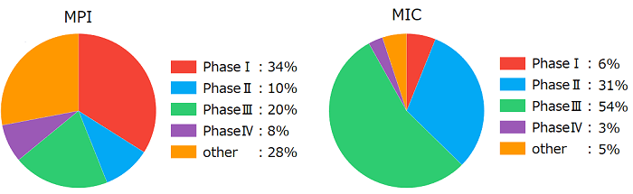 MPIとMICの受託実績(開発相別)