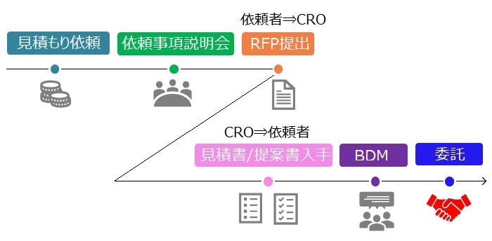 CROへの業務委託までの流れ