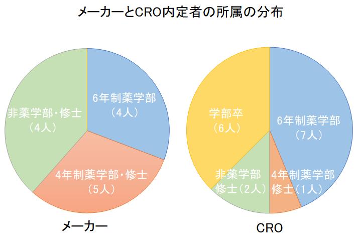 メーカーとCRO内定者の所属の分布
