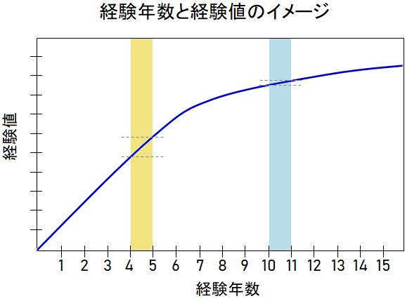 経験年数と経験値のイメージ