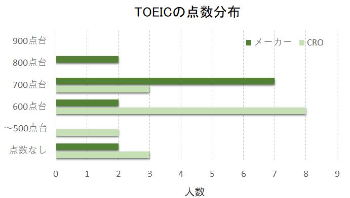 CROと製薬メーカー開発職のTOEICスコア分布