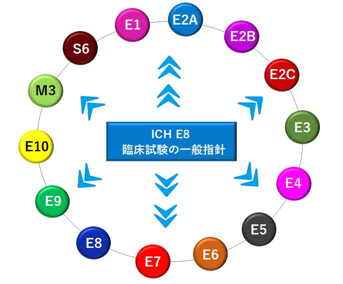 ICH E8のガイダンス