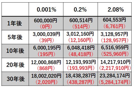金利の差の比較